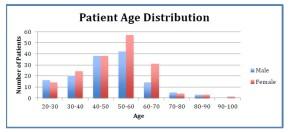 patient population 2014